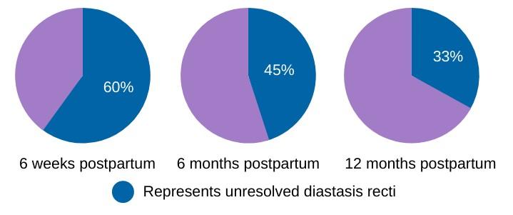 rates-of-diastasis-recti-in-postpartum