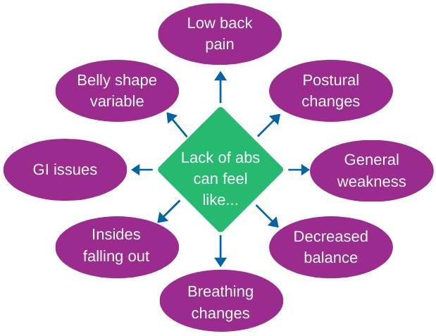 diastasis-recti-symptoms-what-they-feel-lik
